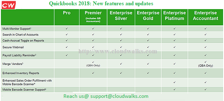 New features and updates in Quickbooks 2018 - Cloudwalks